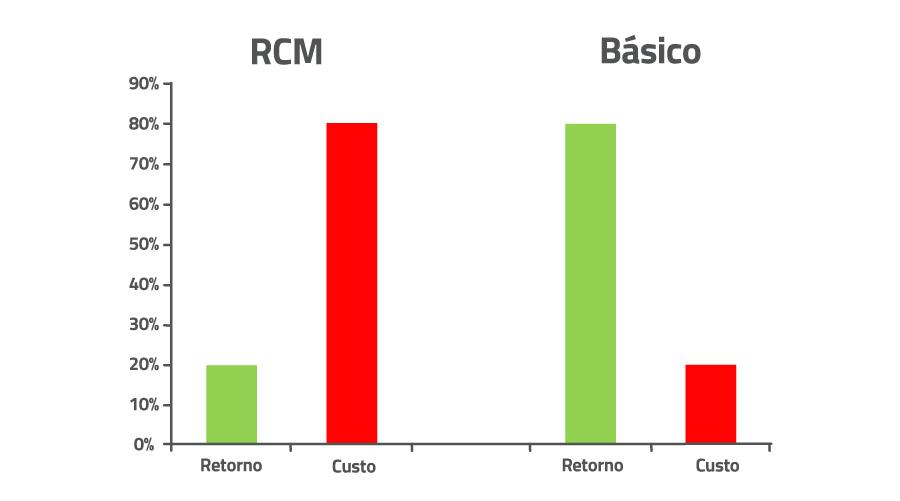 relacao-custo-beneficio-manutencao-industrial-rcm