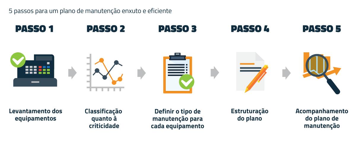 Ilustração com os 5 passos de como criar plano de manutenção.