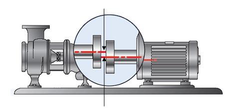 falhas em motores elétricos desalinhamento