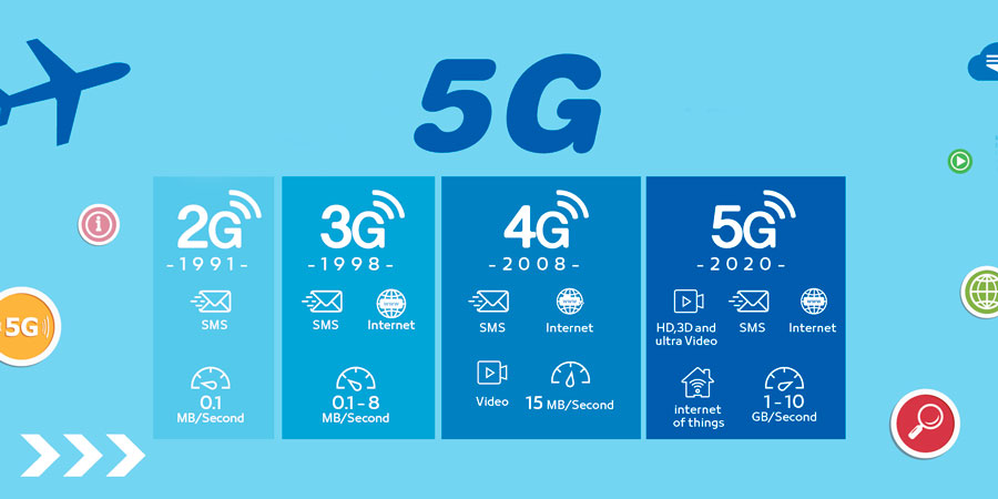 Ilustração demonstrando os avanços das tecnologias de rede até a 5G na indústria.