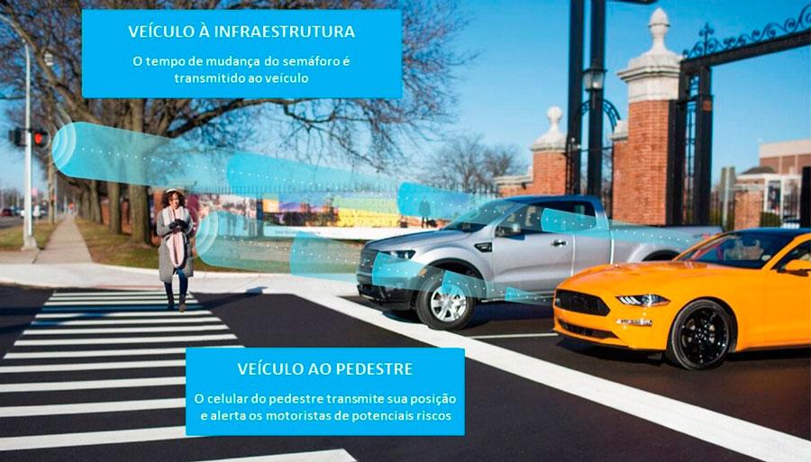Pessoa e atravessando a faixa e veículos esperando, todos conectados a rede 5g e recebendo informações sobre quando deve parar ou avançar.