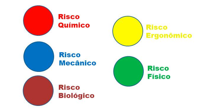 Tabela cores risco ocupacional